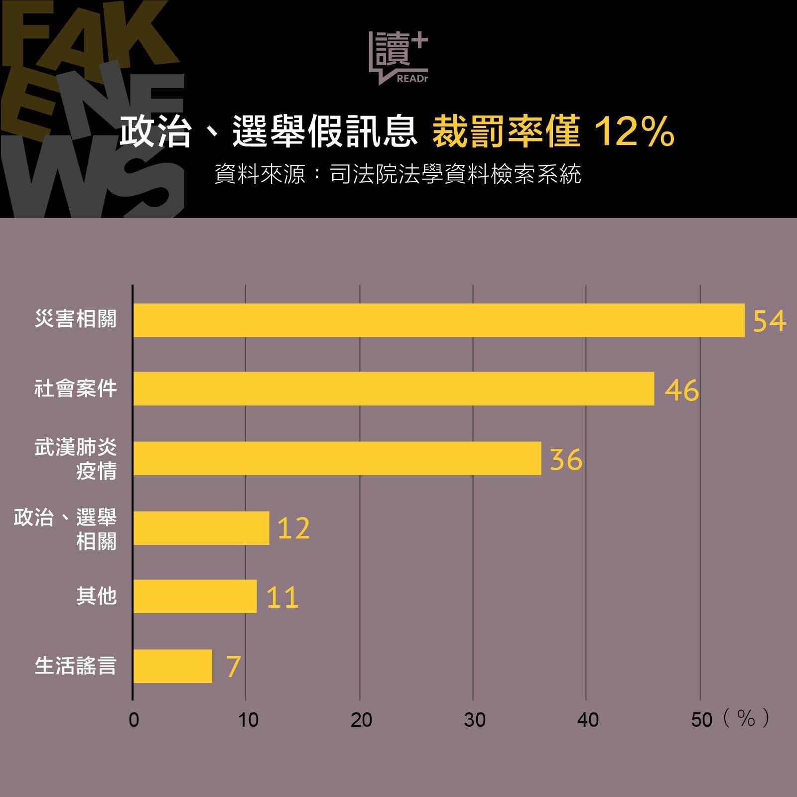 政治、選舉假訊息 判罰率僅 12%