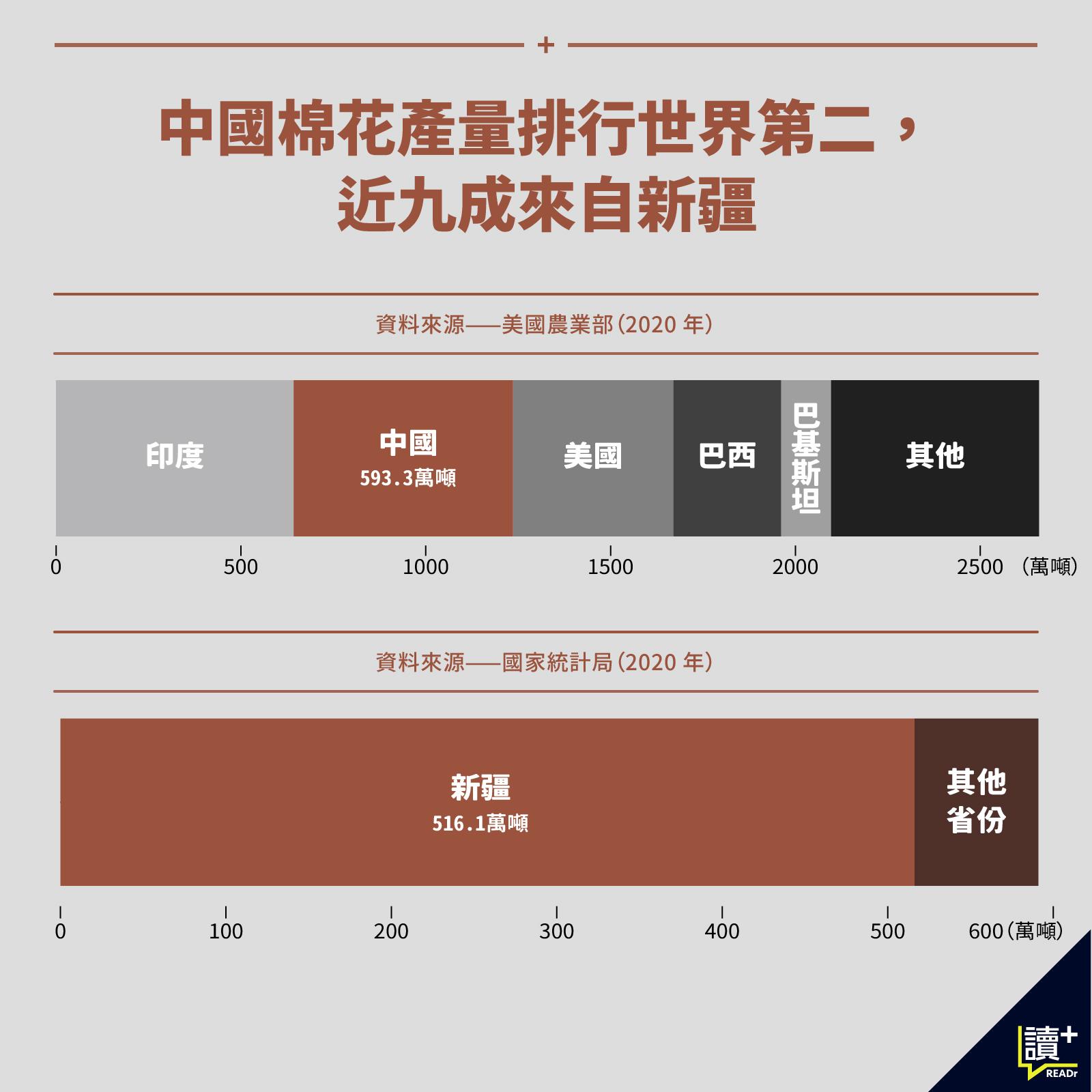 中國棉花產量與產地。