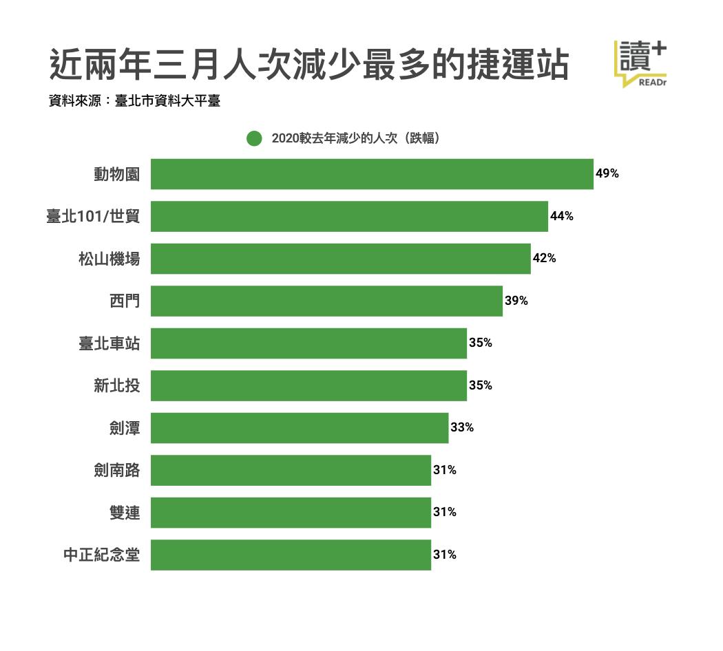 資料來源:臺北市資料大平台