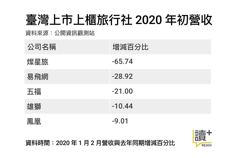 臺灣上市上櫃旅行社 2020 年初營收