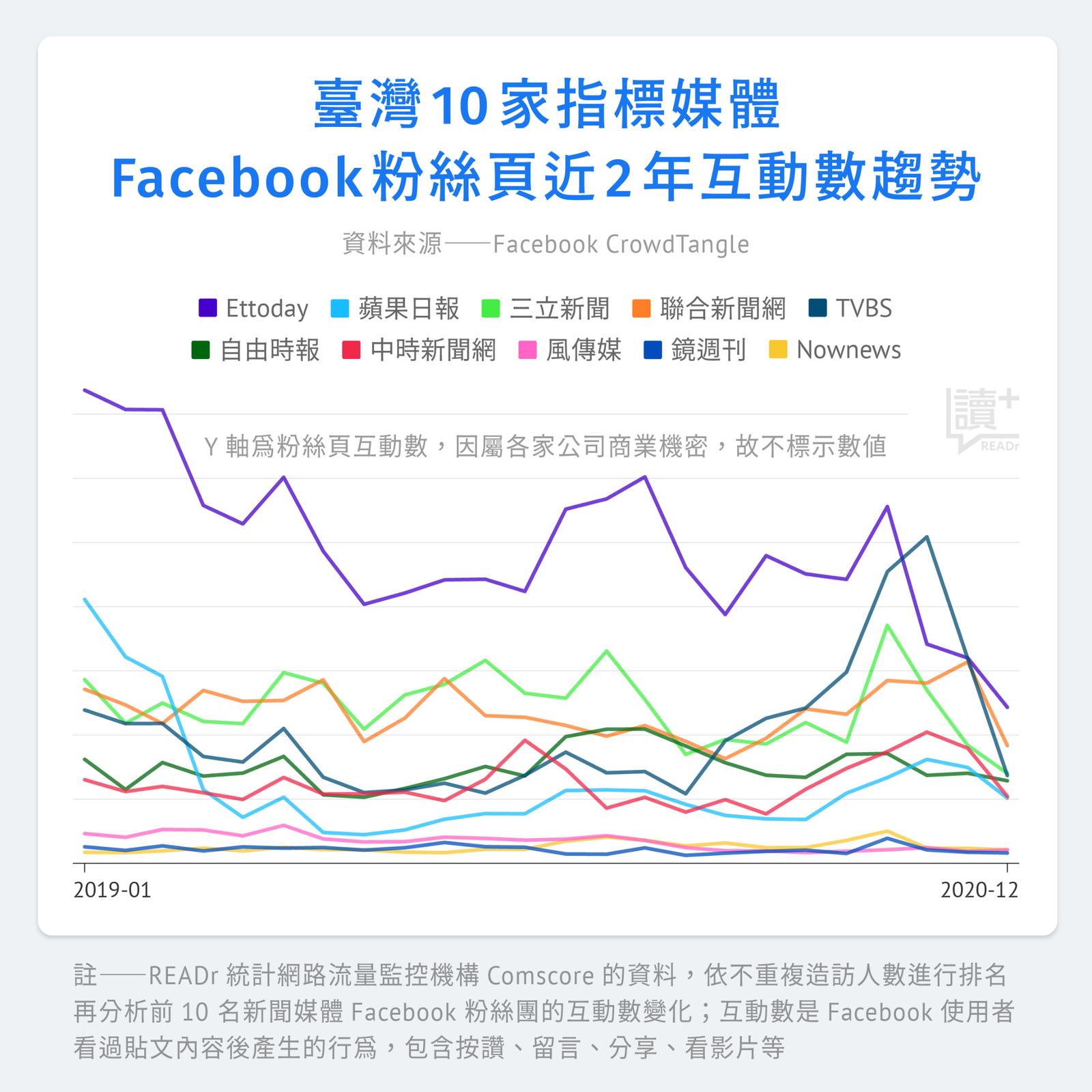 台灣 10 家指標媒體 Facebook 粉絲頁近 2 年互動趨勢