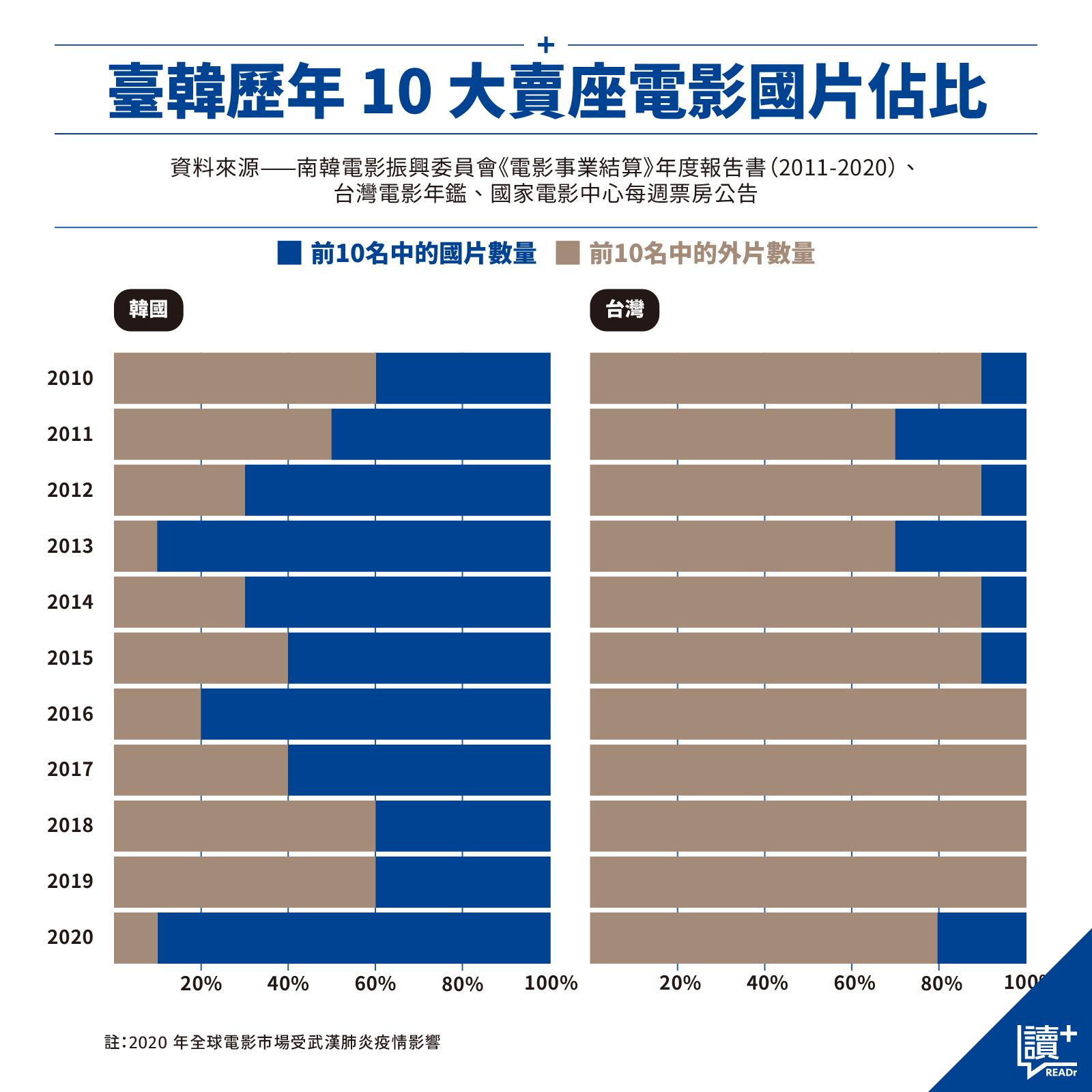 臺韓歷年 10 大賣座電影國片佔比